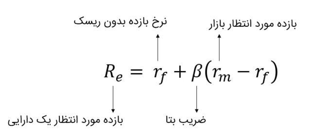 لغت نامه بورس بر اساس حرف م - dictionary-of-iran-stock-exchange
