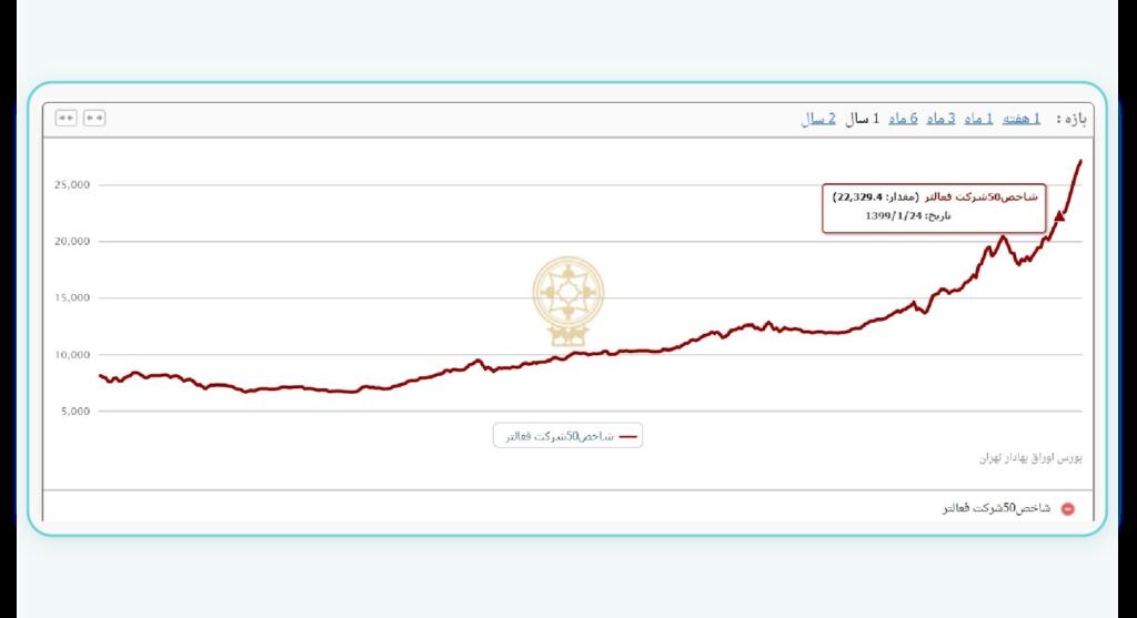 لغت نامه بورس بر اساس حرف ش - dictionary-of-iran-stock-exchange