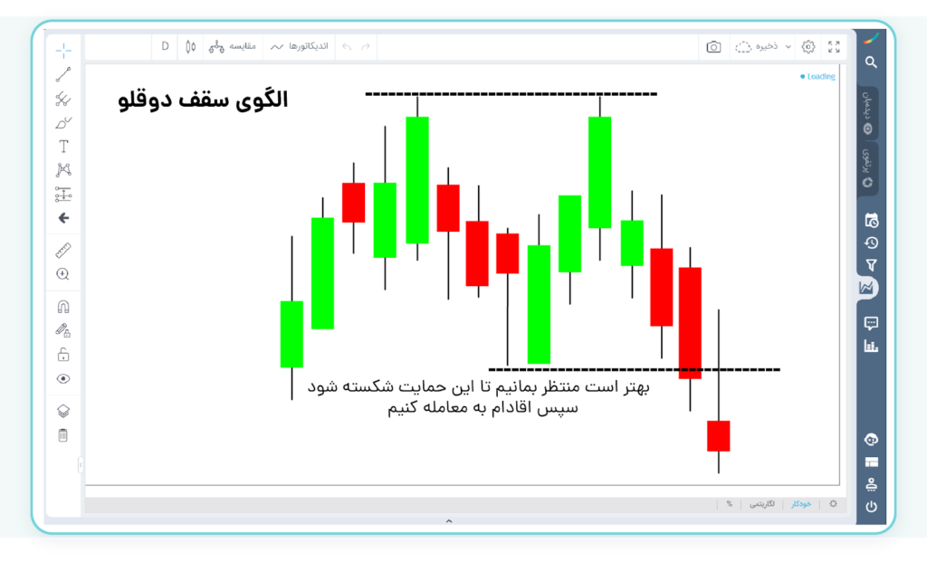 آشنایی با پرایس اکشن Price Action - candle-stick-training, price-action-training