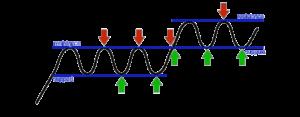 خطوط مقاومت و حمایت را یک بار برای همیشه بیاموزید - technical-analysis-training