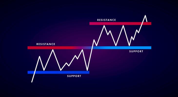 خطوط مقاومت و حمایت